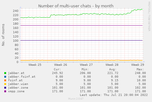Number of multi-user chats