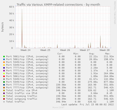 Traffic via Various XMPP-related connections